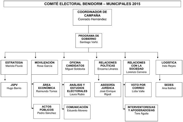 comité electoral municpales 2015 Benidorm