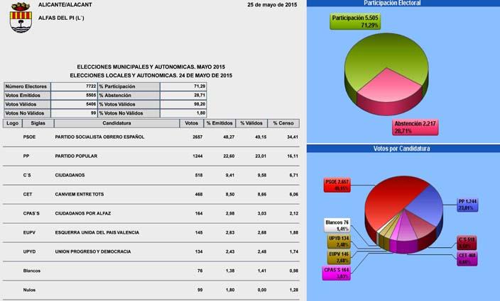 participacion resultados