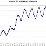 gràfics rdp empleo02
